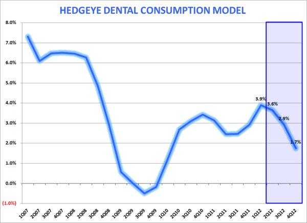 HSIC: Down With Dental  - hedgeye dental