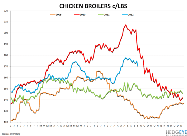 WEEKLY COMMODITY CHARTBOOK - chicken broilers