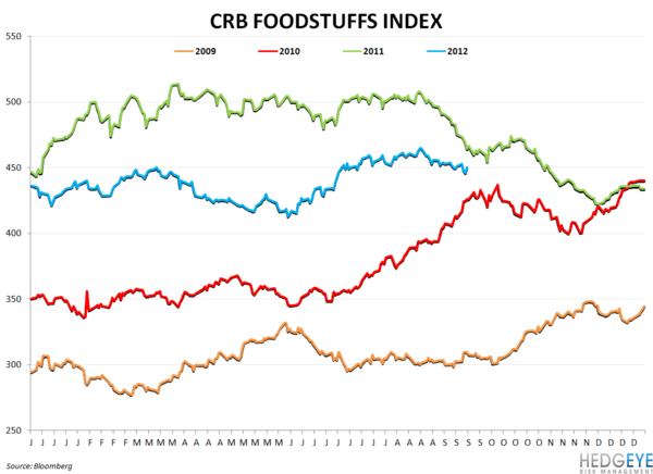 WEEKLY COMMODITY CHARTBOOK - crb foodstuffs