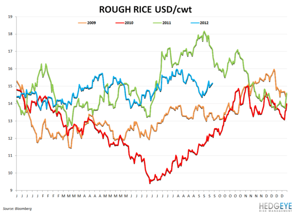 WEEKLY COMMODITY CHARTBOOK - rough rice