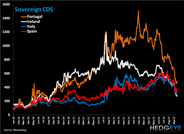 Weekly European Monitor: Charts of the Week - 22. CDS   A