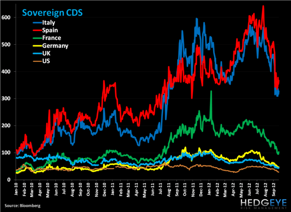 Weekly European Monitor: Charts of the Week - 22. CDS   B