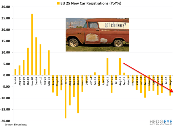 Weekly European Monitor: Charts of the Week - 22. EU CAR