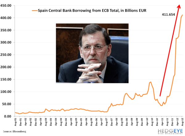 Weekly European Monitor: Charts of the Week - 22. Spanish borrowing
