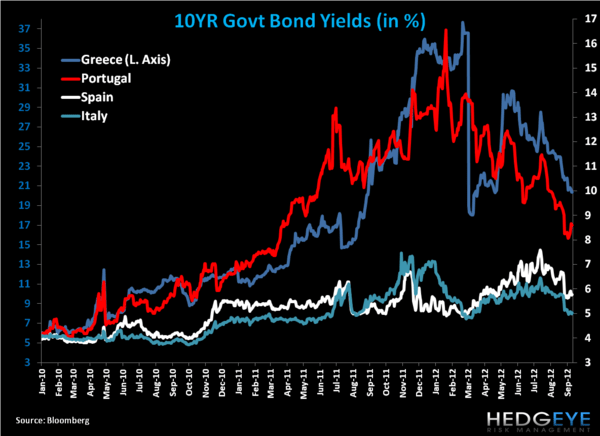 Weekly European Monitor: Charts of the Week - 22. YIELDS
