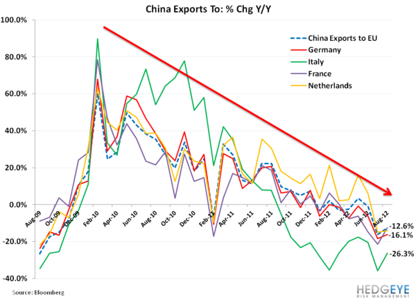 Weekly European Monitor: Charts of the Week - 22. china exports