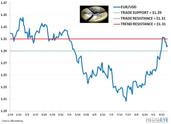 Weekly European Monitor: Charts of the Week - 22. eur USD