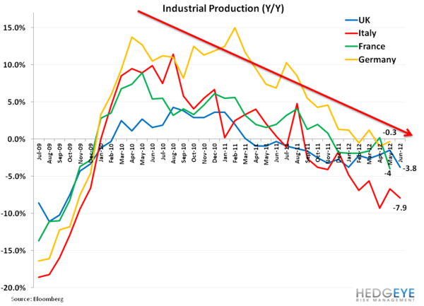 Weekly European Monitor: Charts of the Week - 22. indust by country