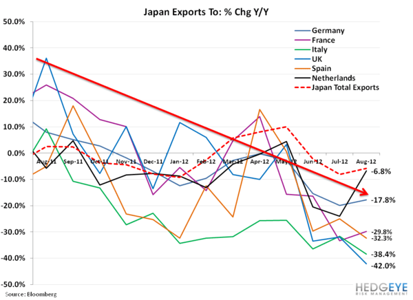 Weekly European Monitor: Charts of the Week - 22. japan exports