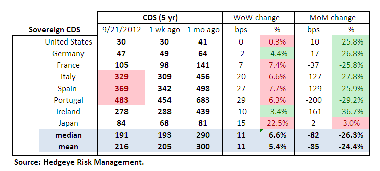 MONDAY MORNING RISK MONITOR - WELL THAT WAS SHORT LIVED: SWAPS BLOW OUT  - Sov Table