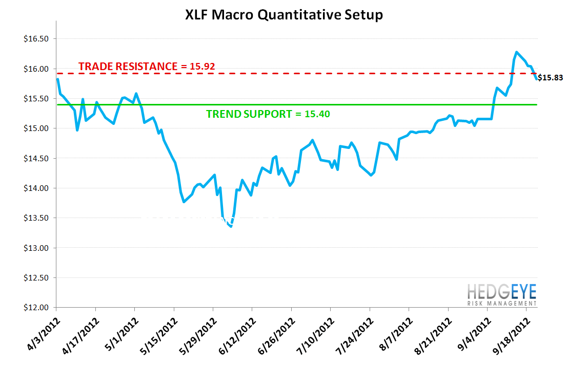 MONDAY MORNING RISK MONITOR - WELL THAT WAS SHORT LIVED: SWAPS BLOW OUT  - XLF