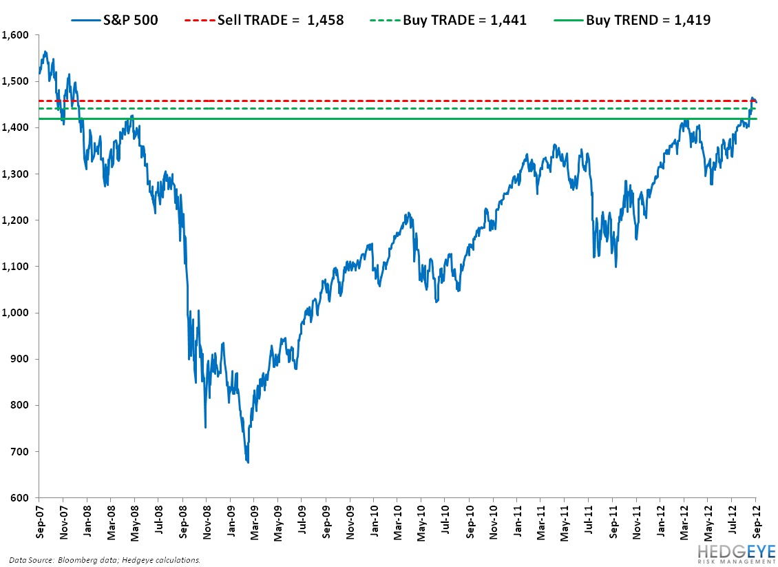 Tough Spot: SP500 Levels, Refreshed - SPX