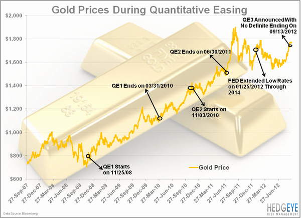 GOLD: Where Do We Go From Here?  - QE goldchart