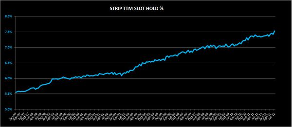 CHART DU JOUR: IT'S NOT LUCK - strip