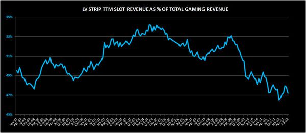 Slowing Slots - gaming