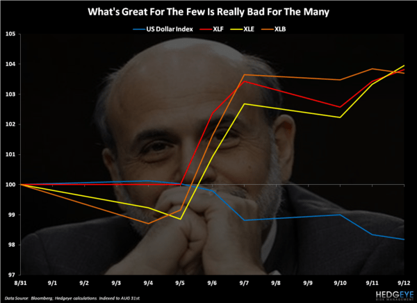Bernanke's Mess - Chart of the Day