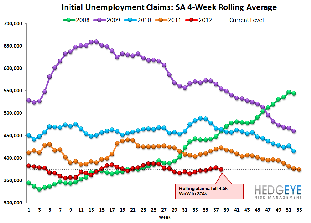 JOBLESS CLAIMS DROP SHARPLY - THE BEGINNING OF A TREND? - Rolling