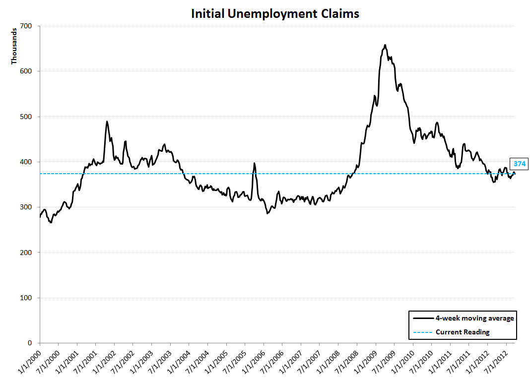 JOBLESS CLAIMS DROP SHARPLY - THE BEGINNING OF A TREND? - Rolling Claims Line