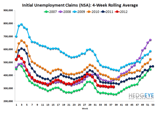 JOBLESS CLAIMS DROP SHARPLY - THE BEGINNING OF A TREND? - Rolling NSA
