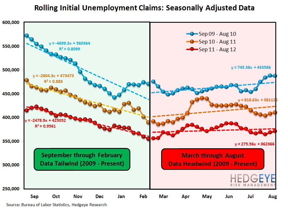 JOBLESS CLAIMS DROP SHARPLY - THE BEGINNING OF A TREND? - Seasonality