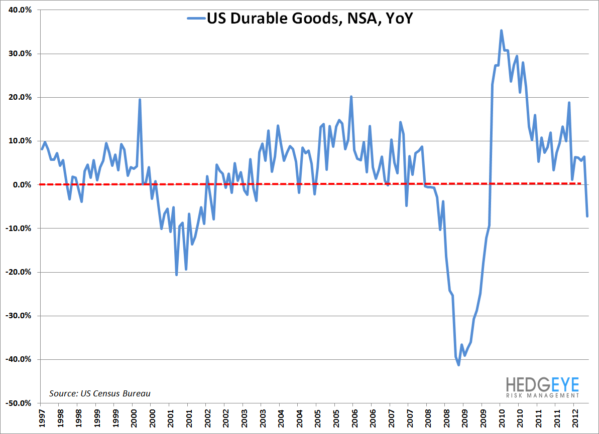This Is What A Recession Looks Like - durable1