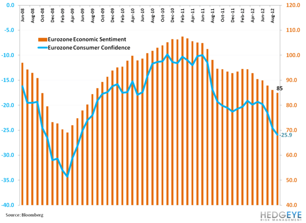 Eurozone Confidence Continues to Roll - aa. 1