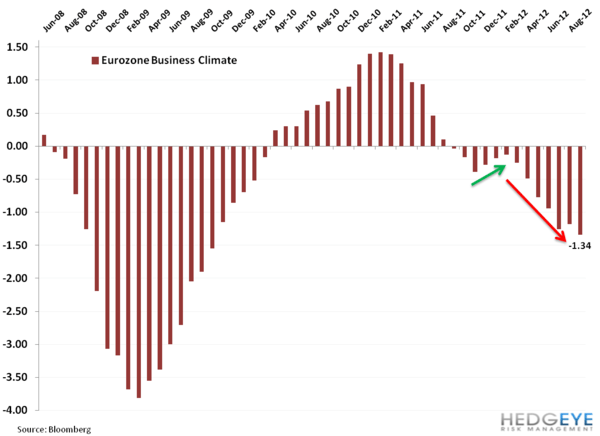 Eurozone Confidence Continues to Roll - aa. 2