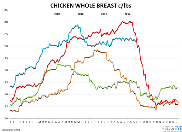 COMMODITY CHARTBOOK - chicken whole breast