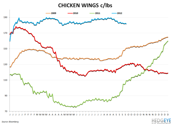 COMMODITY CHARTBOOK - chicken wing