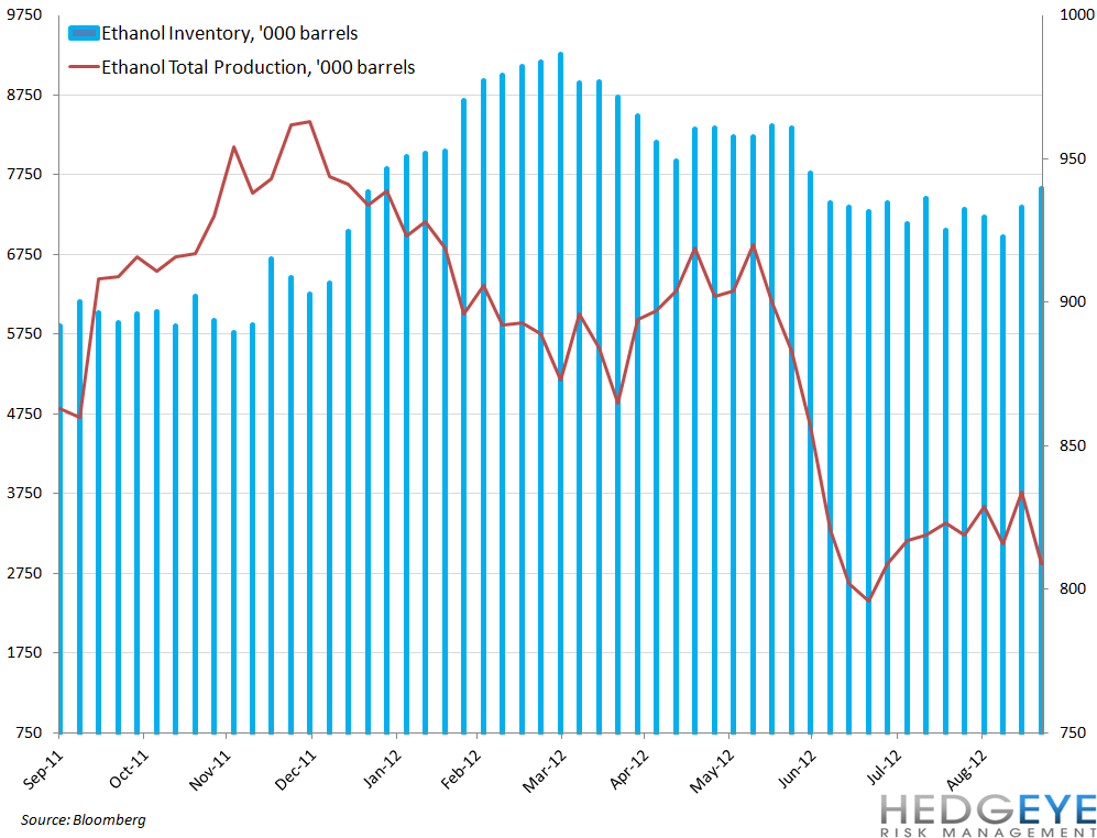 COMMODITY CHARTBOOK - ethanol inventory production