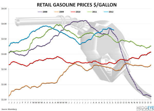 COMMODITY CHARTBOOK - gasoline