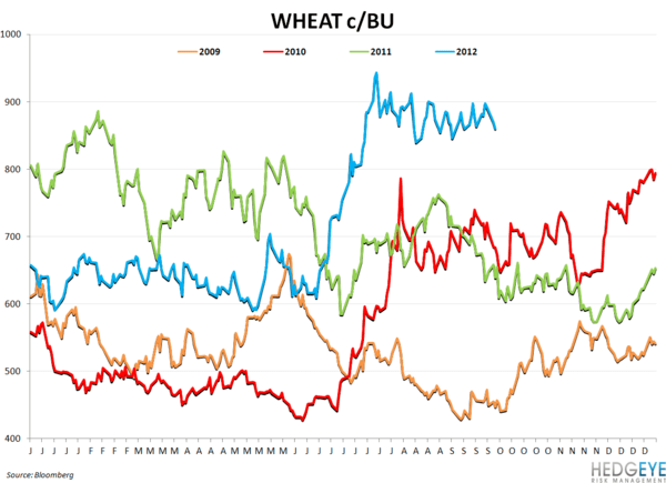 COMMODITY CHARTBOOK - wheat