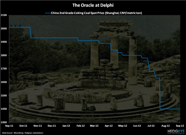 The Oracle of Delphi - Chart of the Day