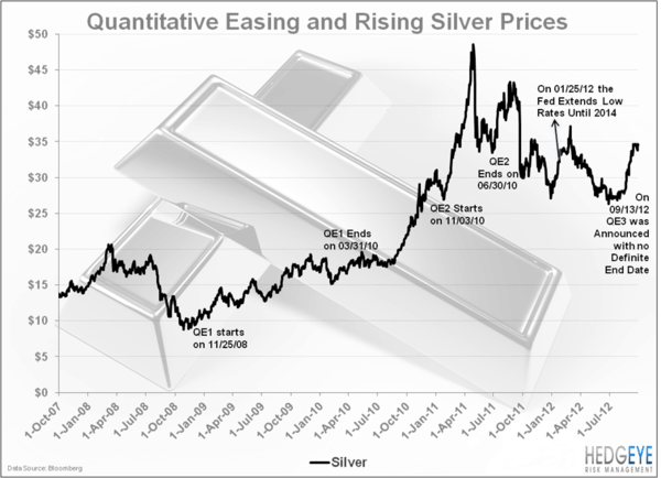 Silver Continues To Climb - silverchart