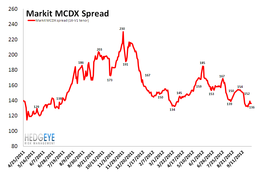 MONDAY MORNING RISK MONITOR: BERNANKE'S FINGER IS ALL THAT'S HOLDING BACK THE DAM - MCDX