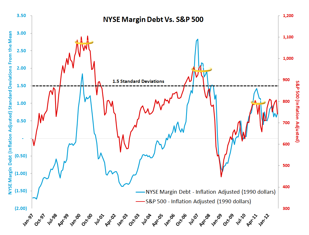 MONDAY MORNING RISK MONITOR: BERNANKE'S FINGER IS ALL THAT'S HOLDING BACK THE DAM - Margin Debt