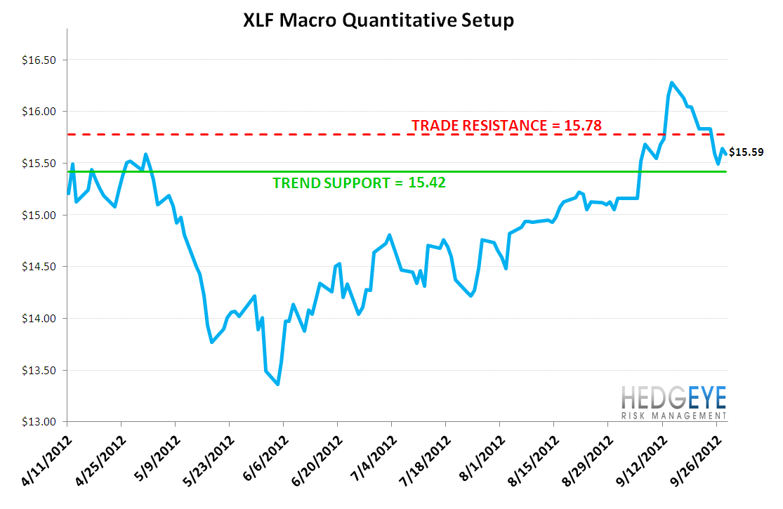 MONDAY MORNING RISK MONITOR: BERNANKE'S FINGER IS ALL THAT'S HOLDING BACK THE DAM - XLF