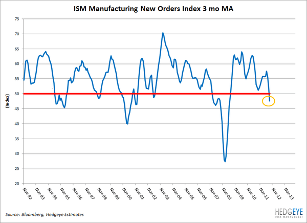 The Industrial Recession?  - ISMindex