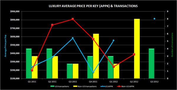 Q3 HOTEL TRANSACTIONS - luxury