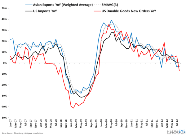 ASIA'S NOT HELPING THE GROWTH BULLS - 4