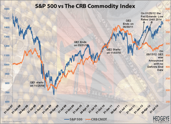 Commodities Cornered - spcommod