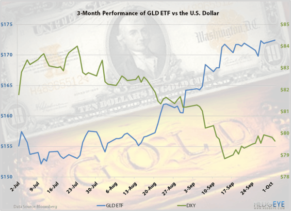 The Golden Age - GLDversusDOLLAR