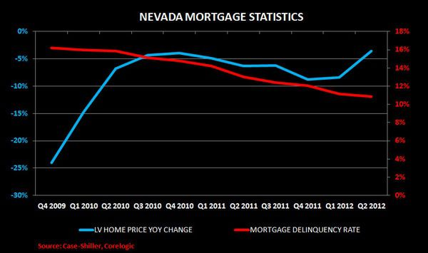 CHART OF THE DAY: EXPLAINING THE LOCALS LV DOLDRUMS - nv