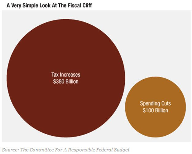 The Keynesian Trifecta . . . Taxes, Spending Cliff and Debt Ceiling - 1
