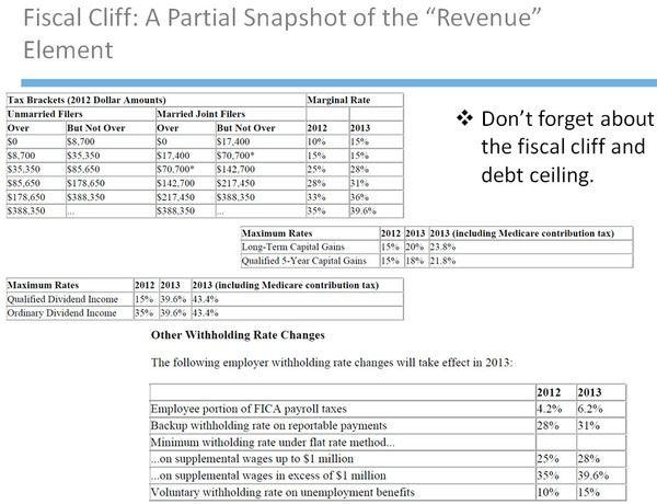 The Keynesian Trifecta . . . Taxes, Spending Cliff and Debt Ceiling - 2