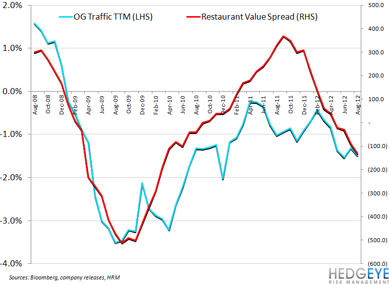 RELATIVE VALUE MATTERS FOR CASUAL DINING - Olive Garden Traffic vs Restaurant Value Spread