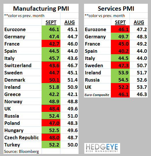 Euro PMIs: Just Plain Bad - bb. pmis table