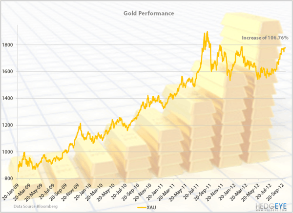 Obamanomics: Gold Performance - GoldChart