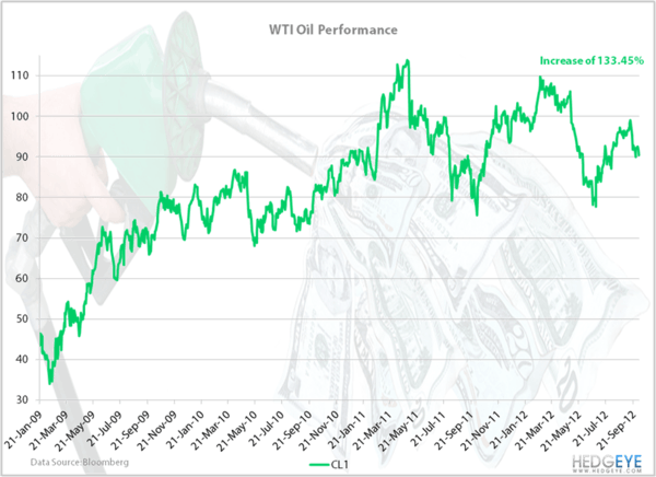 Obamanomics: Crude Oil - WTIchart