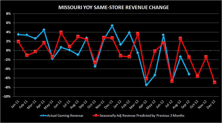 Missouri gambling revenue policitical gambling quotes
